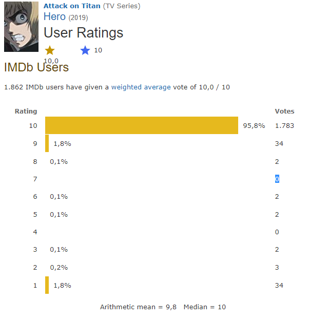 S3E5 is the highest rated TV episode of all time on IMDB right now - Forums  - MyAnimeList.net