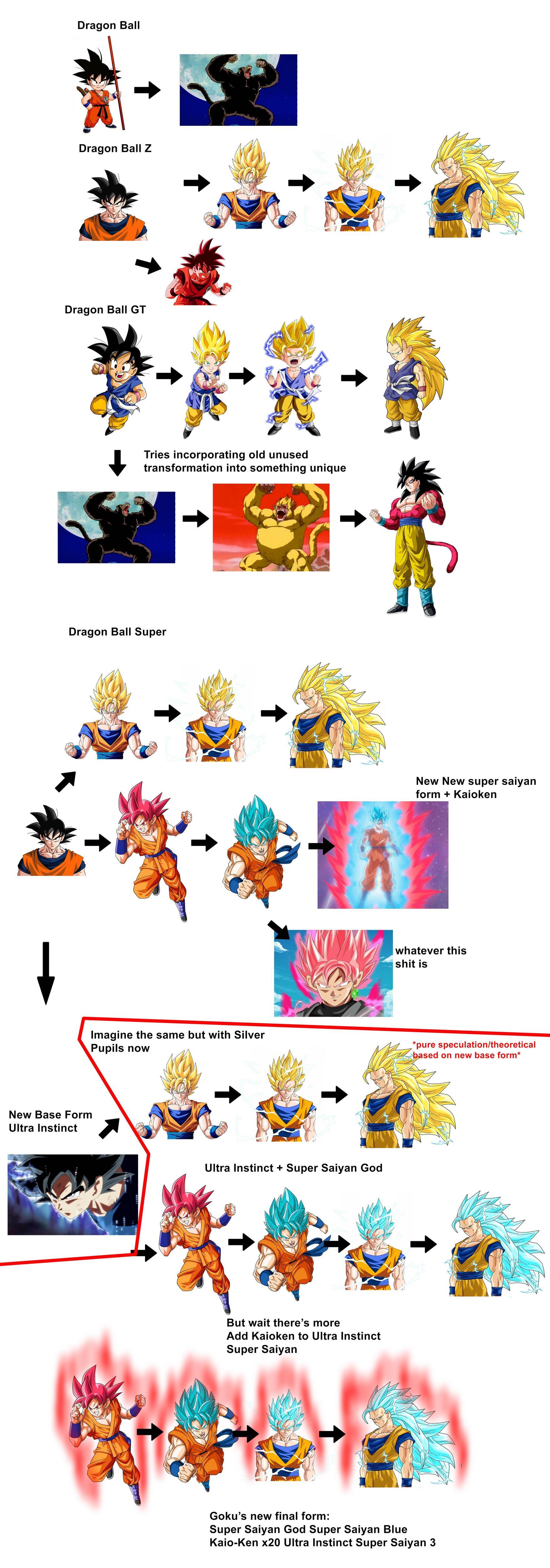 Dragon Ball Super Transformations Ruin The Dragon Ball Series