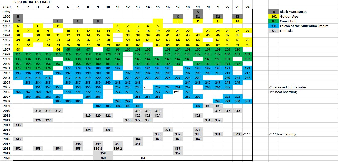 Berserk Hiatus Chart Update 5 23 2020 Forums Myanimelist Net