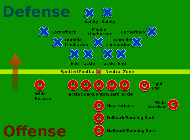 a review of three offense strategies in football the t formation the i formation and the split back  Ez to use offensive formations blocking away from the play is effective only as long as you can hold your block, once you lose your block you are out of the play and the player you were blocking is free and clear to wreak havoc on your runner.