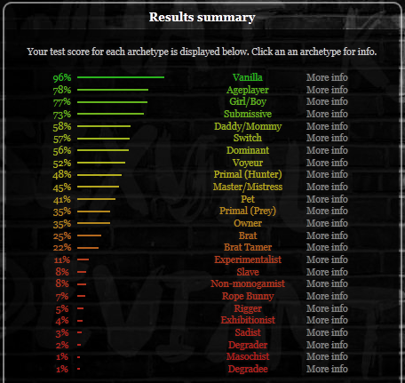 Bdsmtest org result
