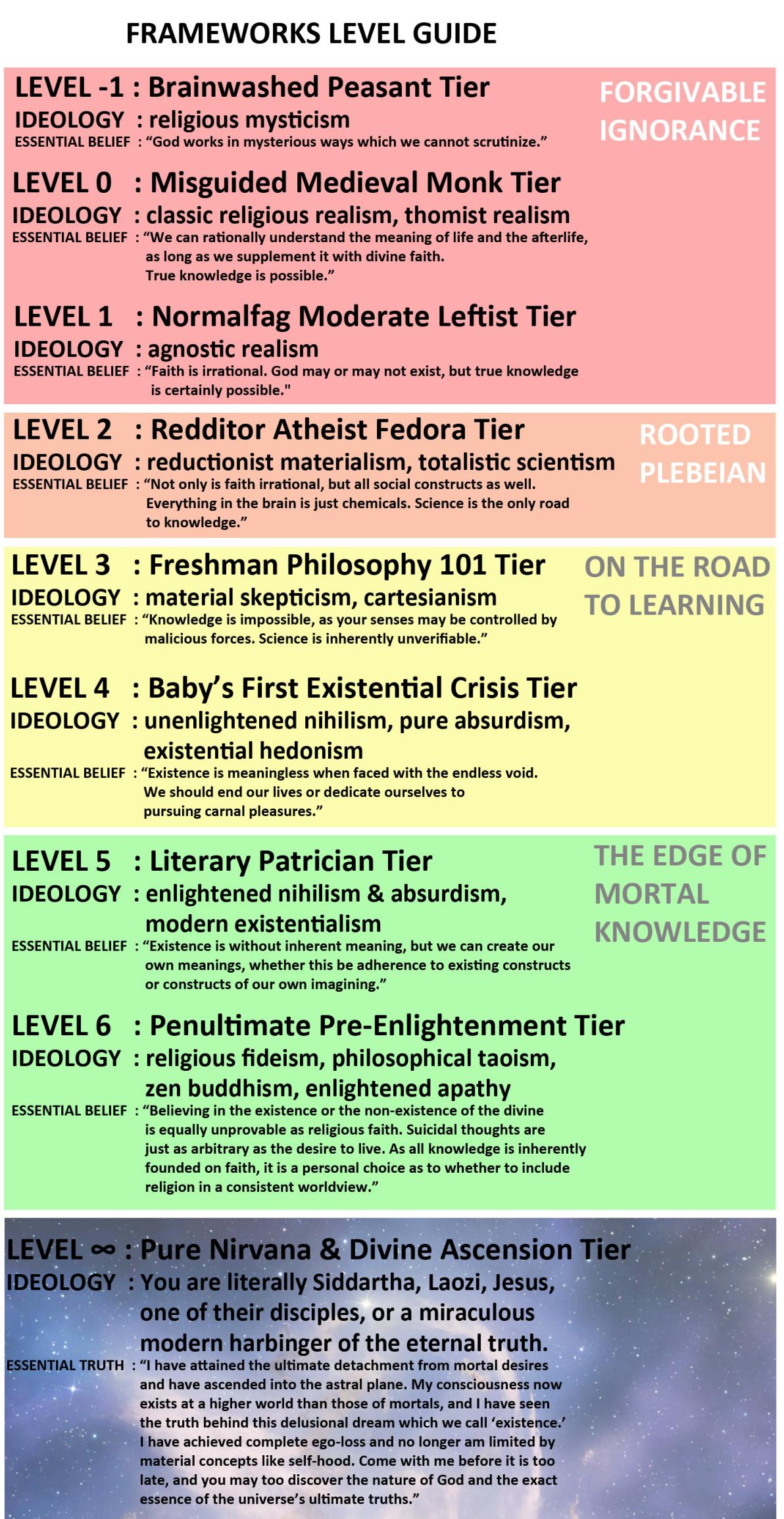 How Good is your Understanding of Philosophy? - Forums